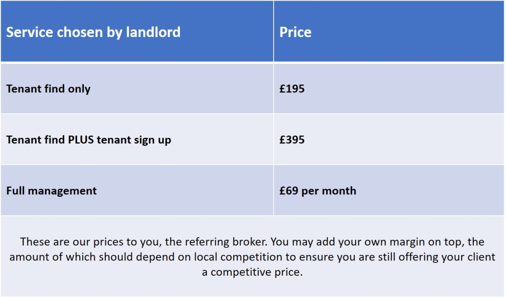 broker lettings pricing 2